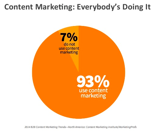 Content_Marketing_Chart