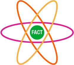 As the function of content changes, so must the content itself. But the facts—the really valuable atomic units in all this—remain consistent. Interactive content transforms facts into engagement via usefulness.
