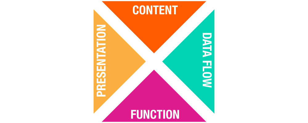There are four sides to interactive content: the content itself, its presentation, its function and the flow of data from the functionality.