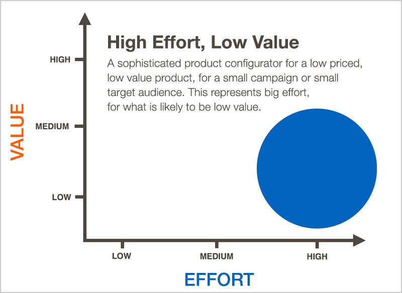 High_Effort_Low_Value