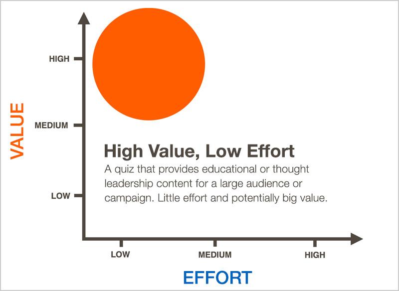 Low_Effort_High_Value