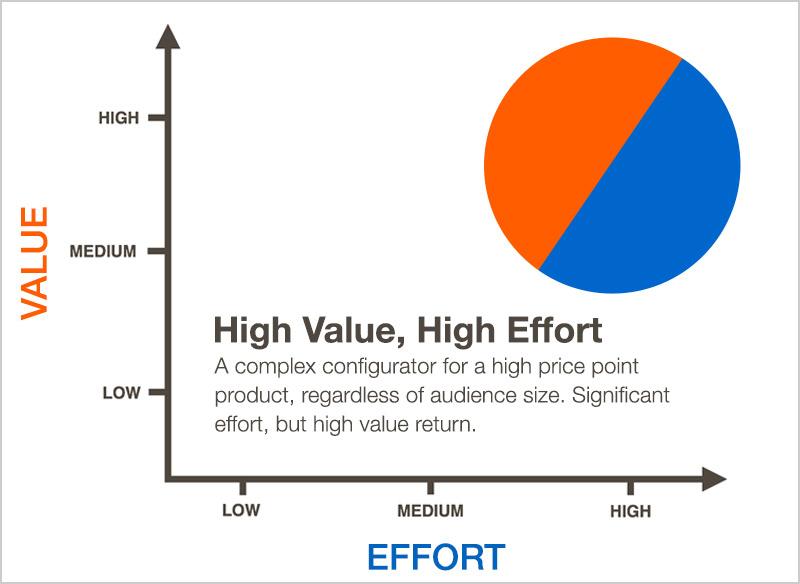 High_Value_High_Effort