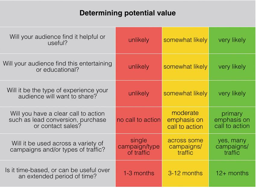 Determining_Interactive_Content_Value