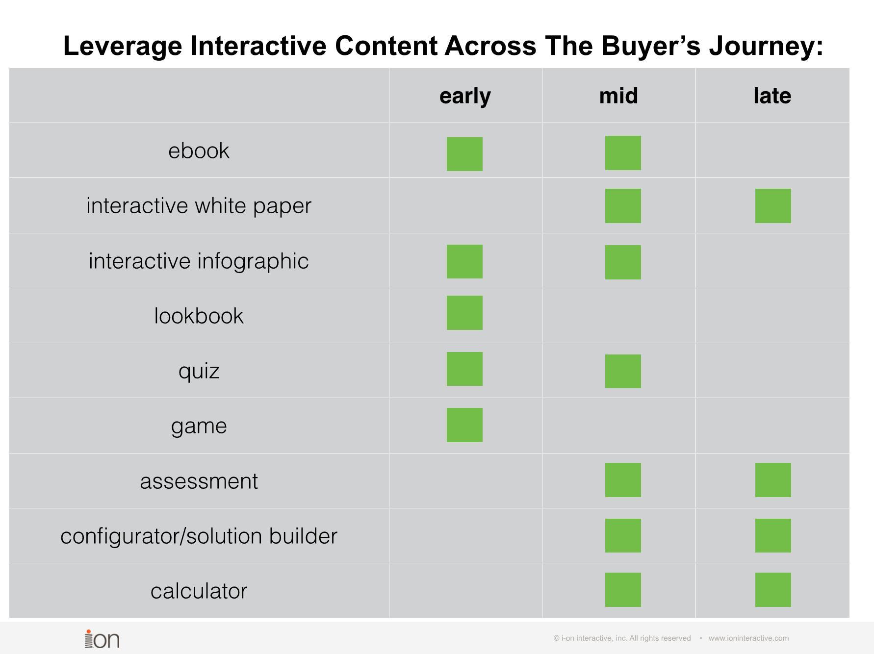 Interactive_Content_Buyers_Journey