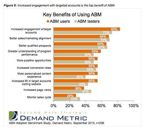 Key_Benefits_Account_based_Marketing