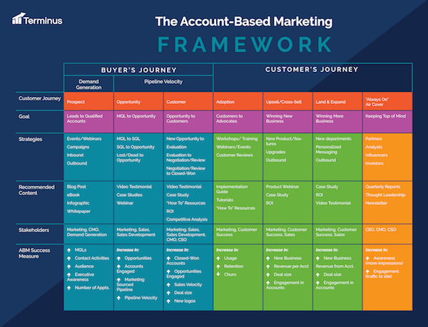 Account_Based_Marketing_Framwork