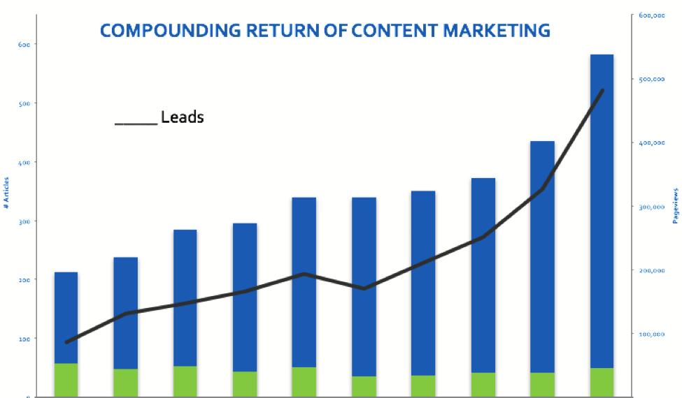 Content_Marketing_Return