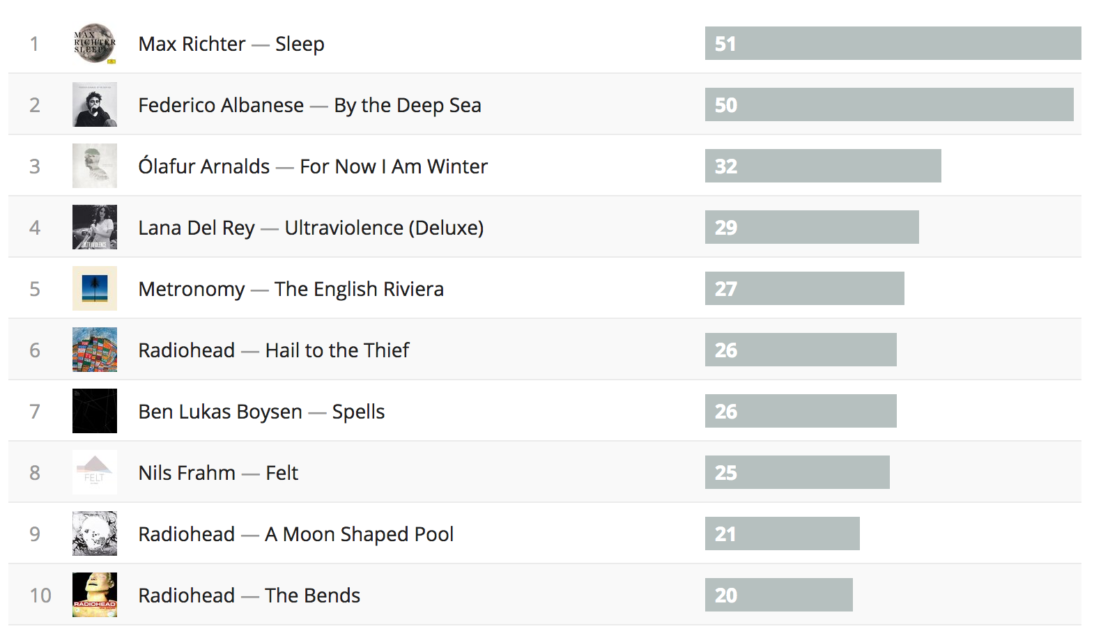 Number of tracks played by album