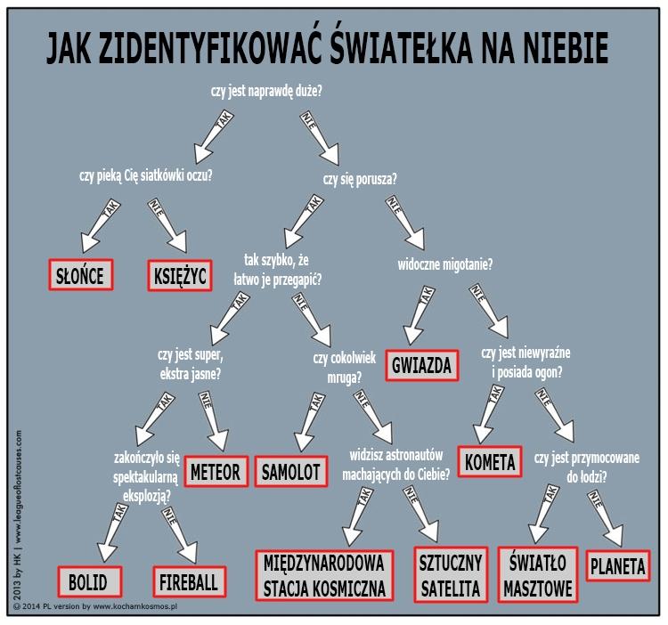Polish  (posted on  Kocham Kosmos )
