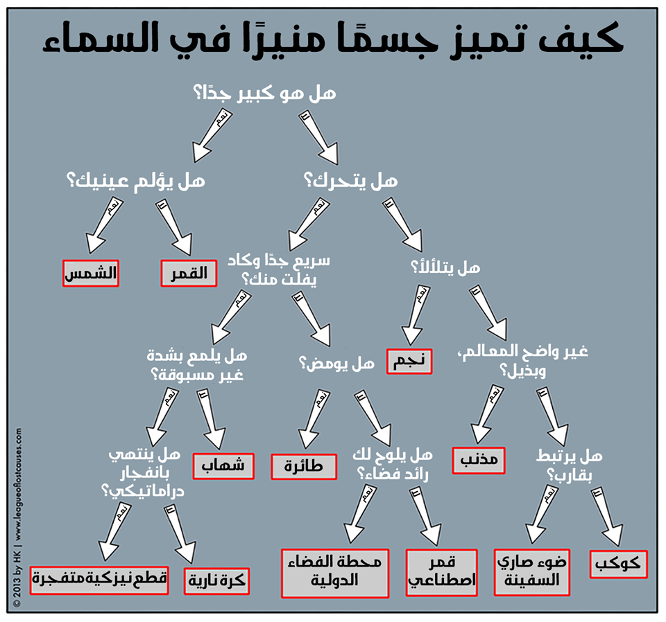Arabic  (posted on  السماء الليلة - Sky Tonight )