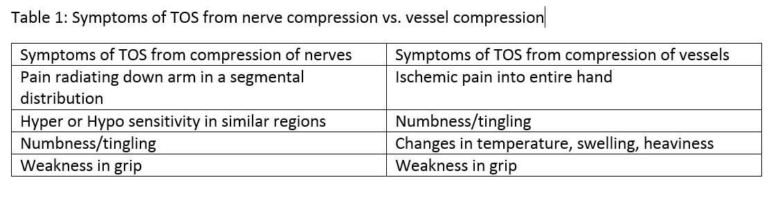 Symptoms of TOS from nerve and vessel compression