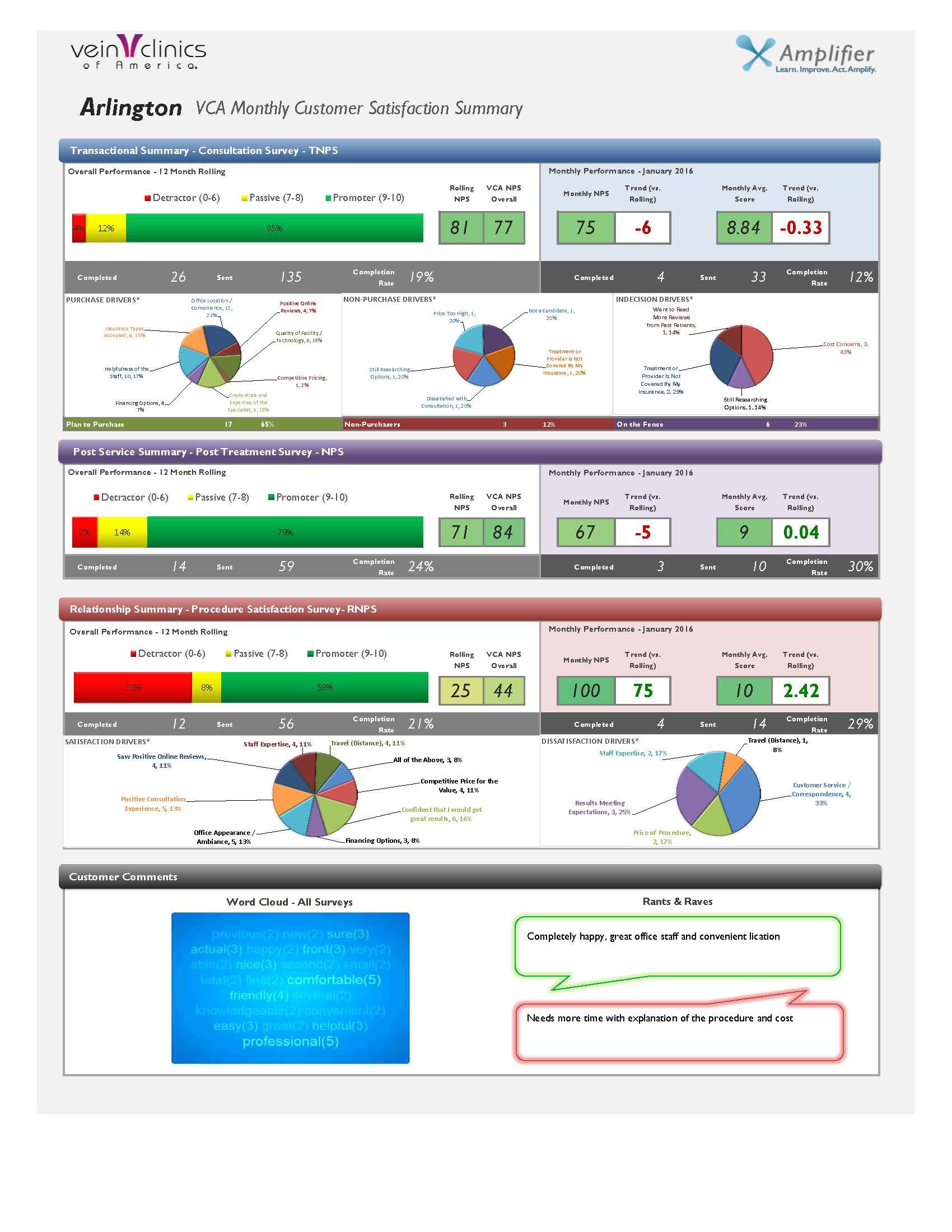 VCA Push Report - Arlington.jpg