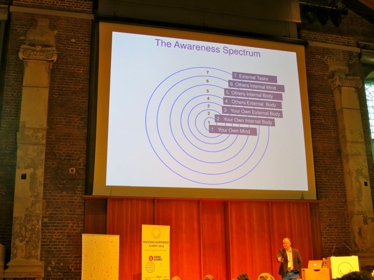 Awareness Spectrum