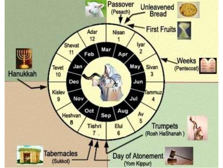 Jewish Feasts Calendar.jpg