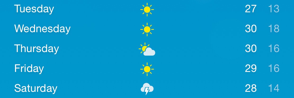 Weather for Selby next week