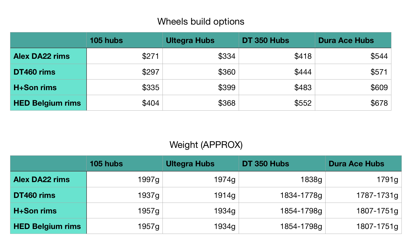The reason for the range on the higher end hubs is they come in 24 hole, 28 hole and 32 hole drilling (the Alex rim does not). I would put you on 24 hole on the front and either 28 or 32 in the back. IMPORTANT: the DT hubs do not come with skewers. You probably have your own to use from your other wheels. The weight on those hubs are given w/ out skewers too - which means they are probably real close to the ultegra hub weight.
