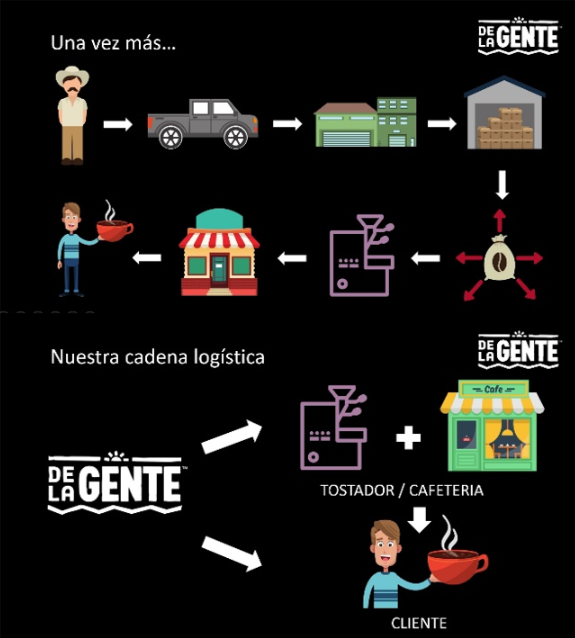 A regular supply chain vs. De la Gente's.