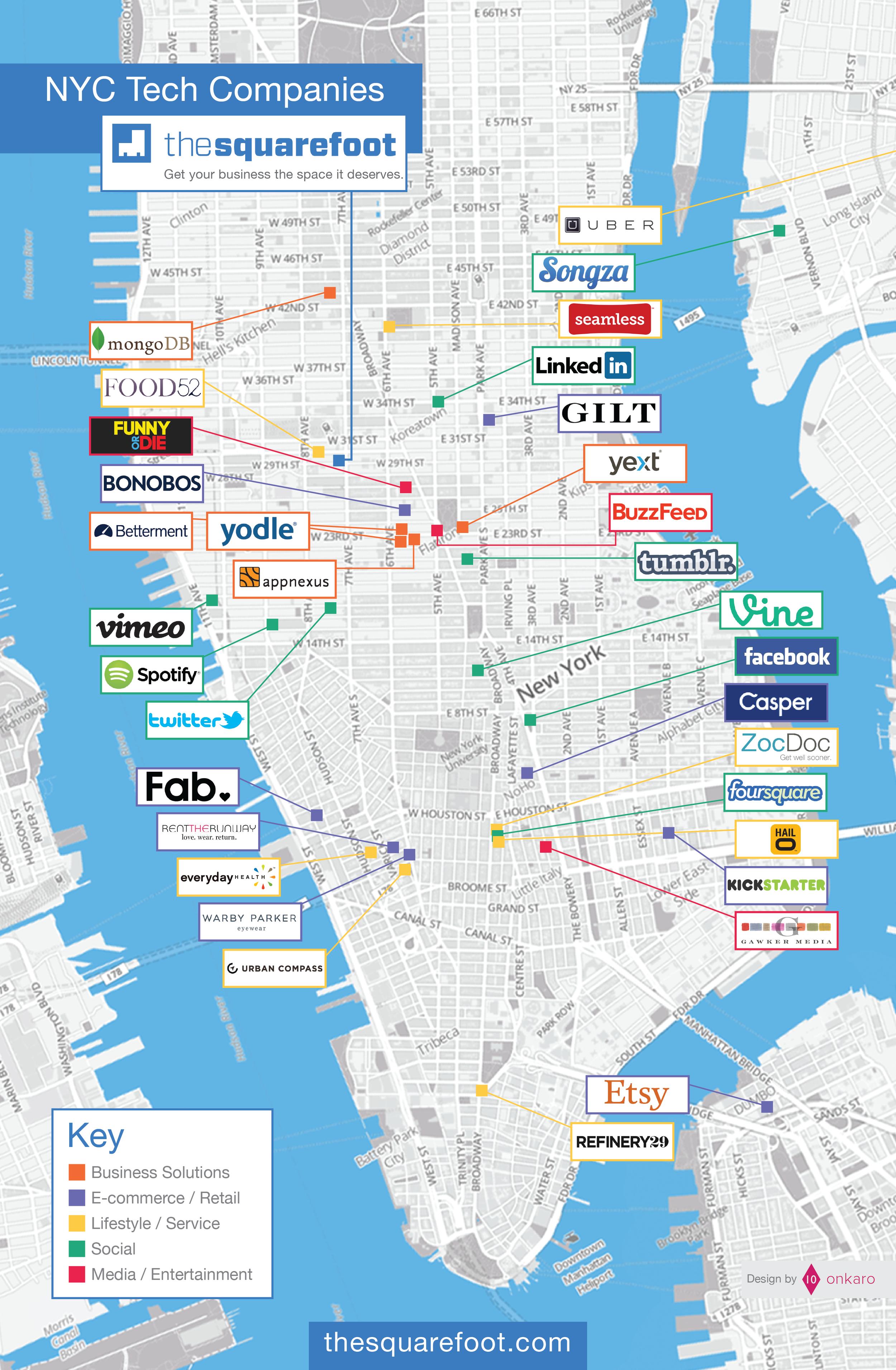 NYC Tech Companies