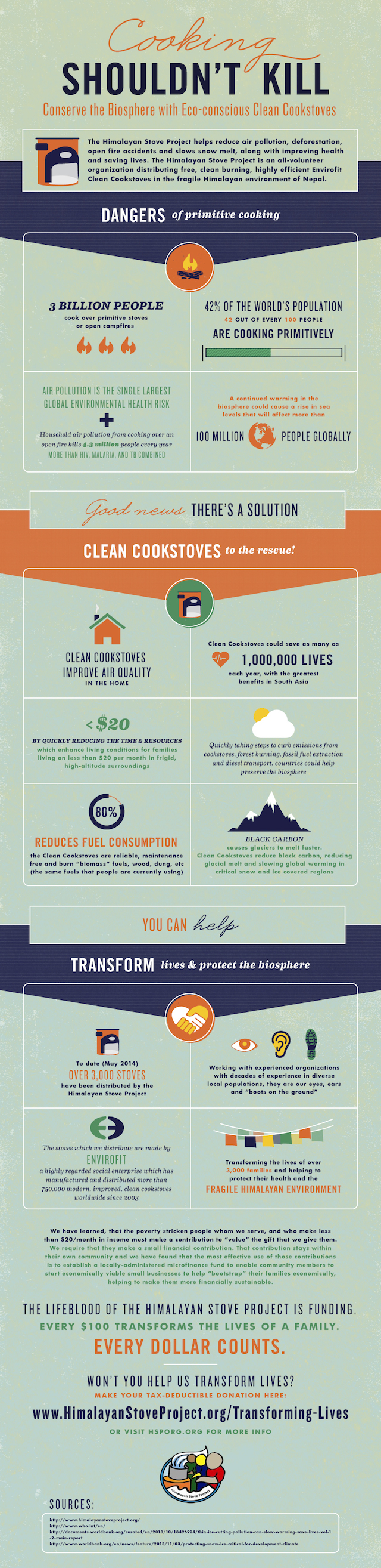 A very useful infographic - courtesy of the Himalayas Stove Project - started by Rotarian George Basch.