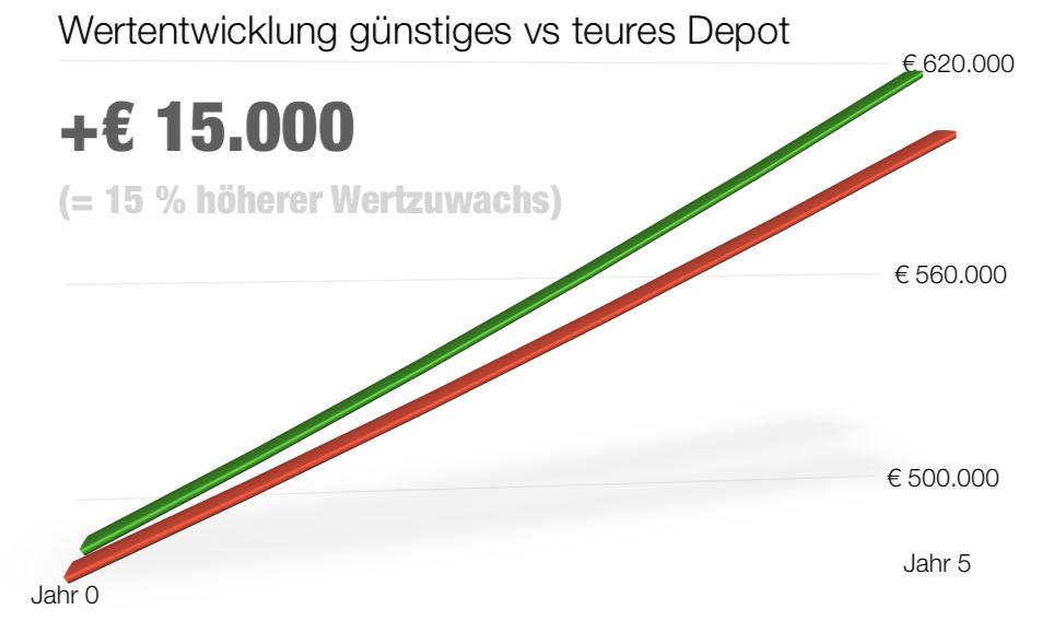 Chart-Performance-500K-5JAHRE.jpg