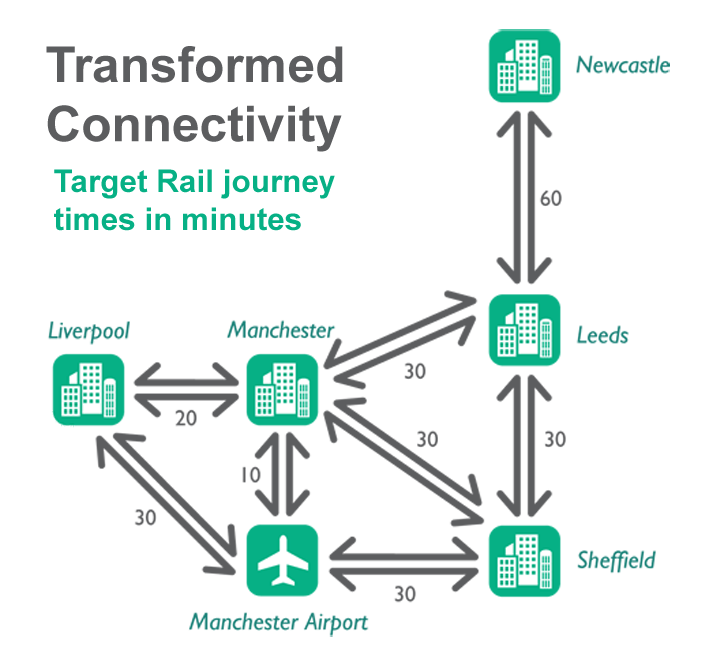 Transformed Connectivity