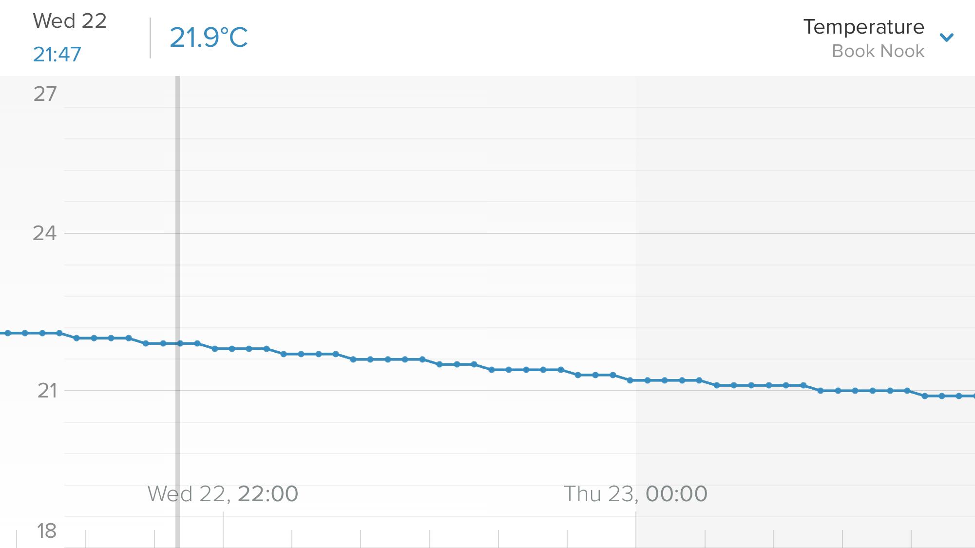 Indoor temperature over 4 hours last night