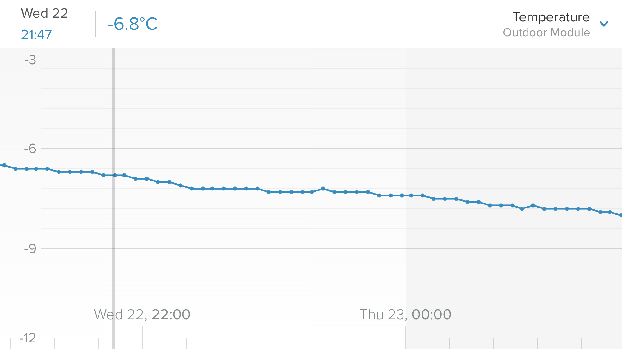Outdoor temperature over the same 4 hours last night