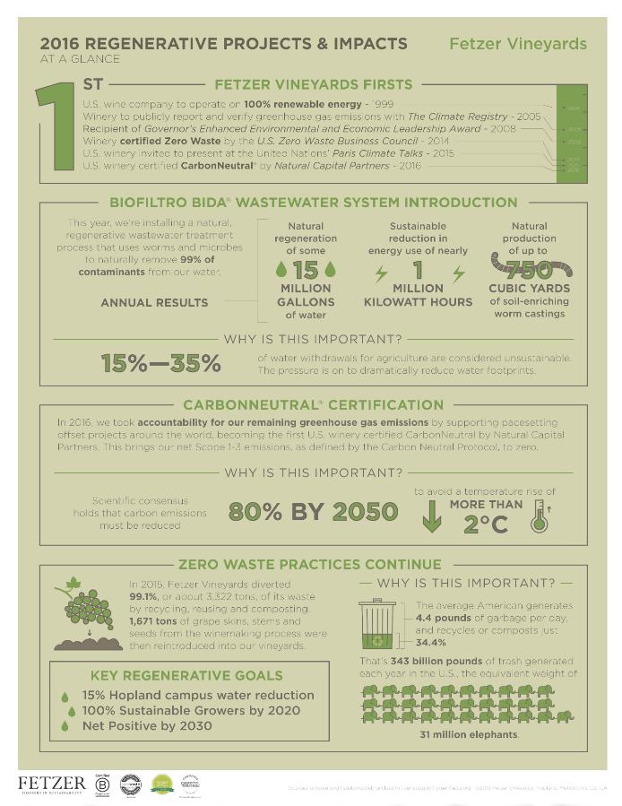 How the BIDA Biofiltro system works. Infographic courtesy of Fetzer Vineyards.