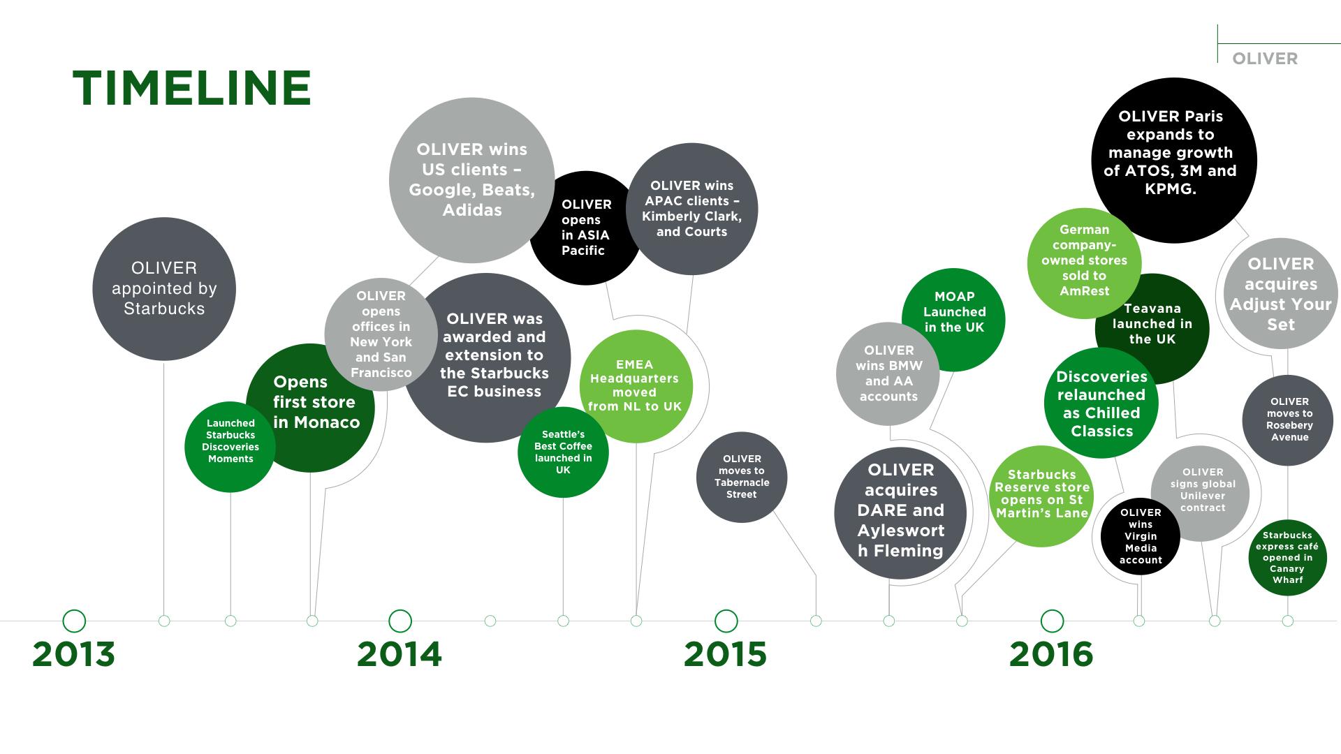 Starbucks_time line_Timeline_Bubbles_v2.001.jpeg