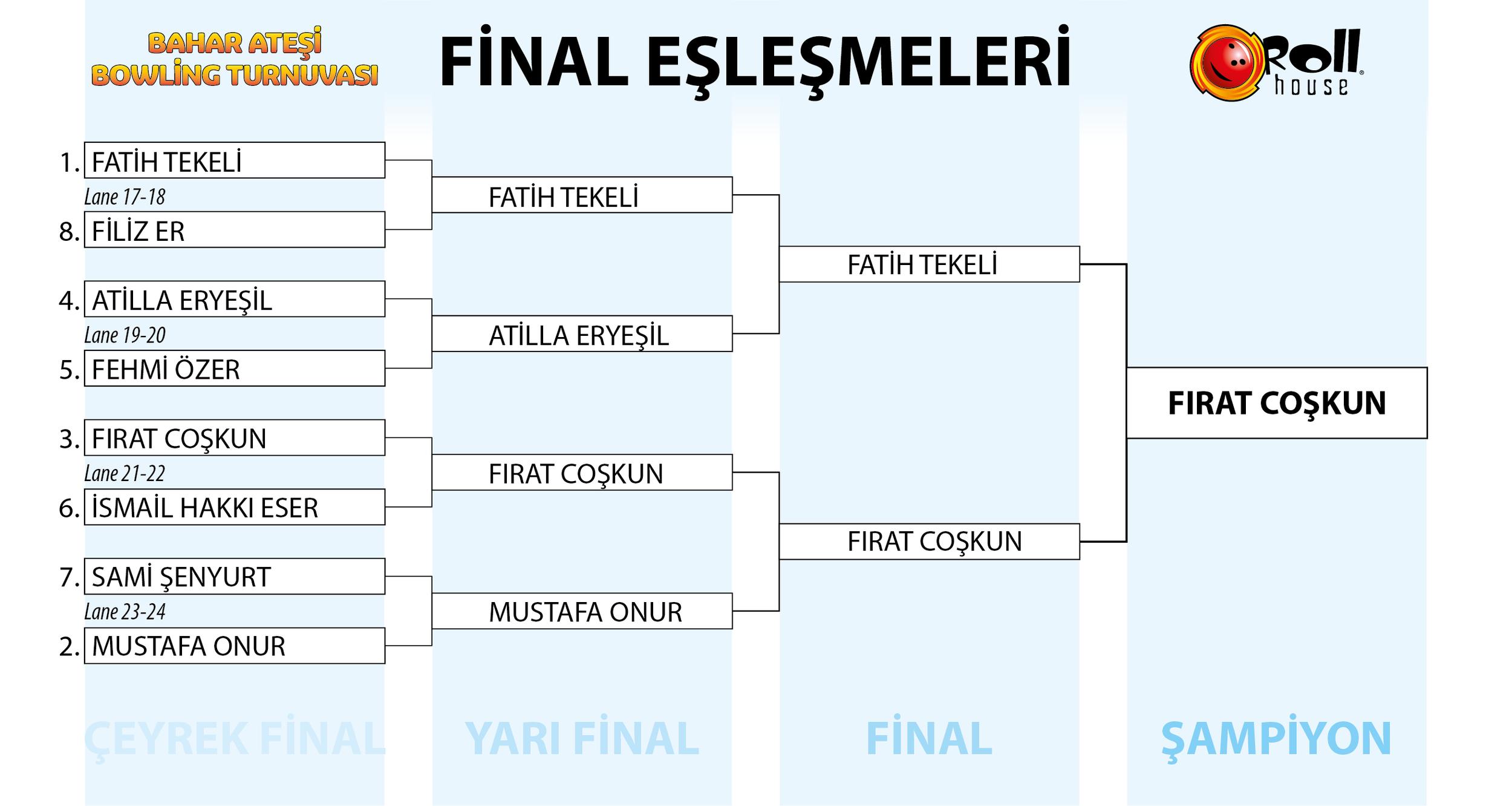Şampiyon Fırat Coşkun'u tebrik eder, tüm katılımcılarımıza turnuvamızı renkendirdikleri için teşekkür ederiz! Bir sonraki turnuvada görüşmek dileğiyle.