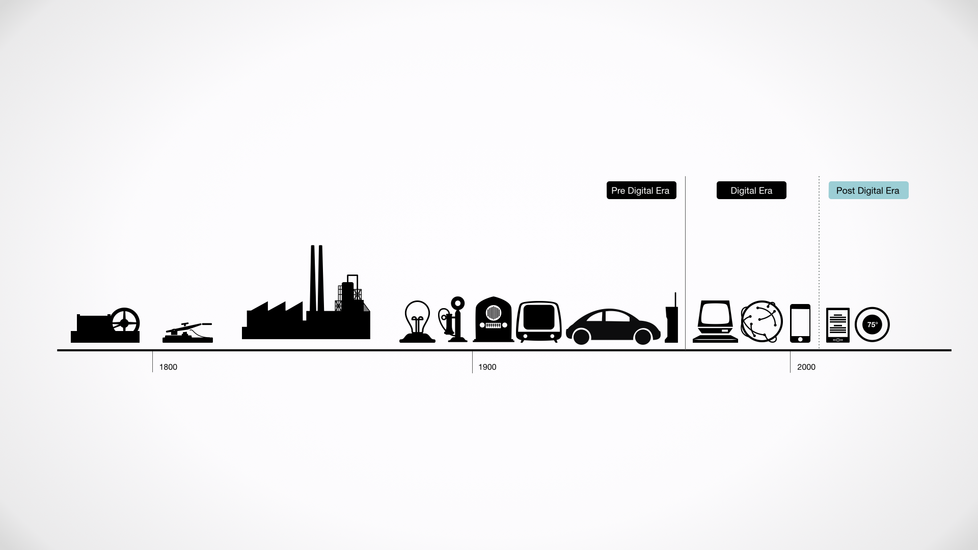 History of Products & Technology - Productecture, by Sanjiv Sirpal