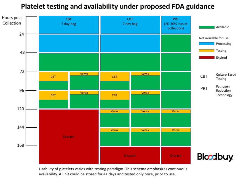 platelet_availability_flowchart