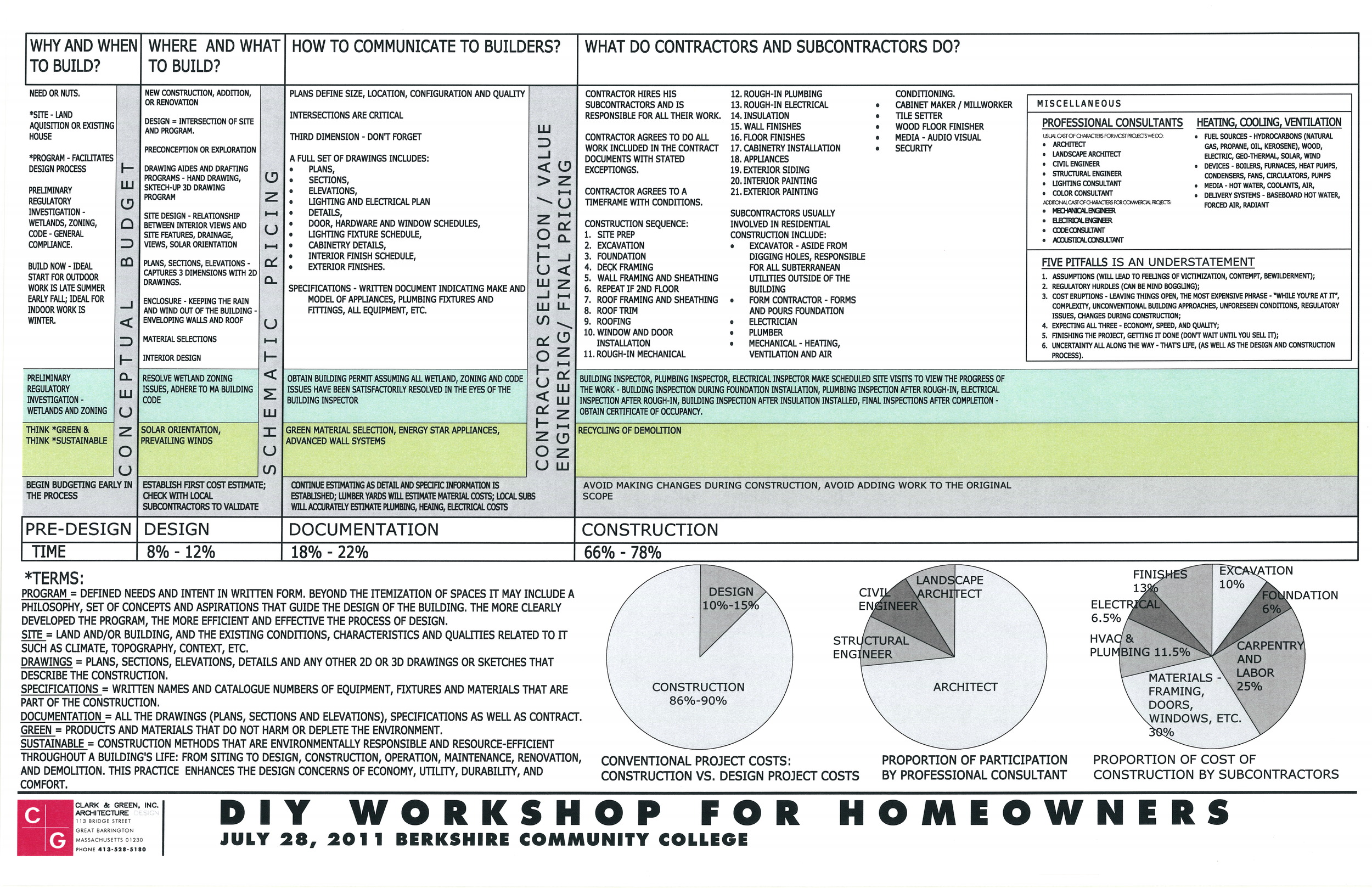Diagram consolidating facts, information and thoughts about Do-It-Yourself  residential design  and construction.