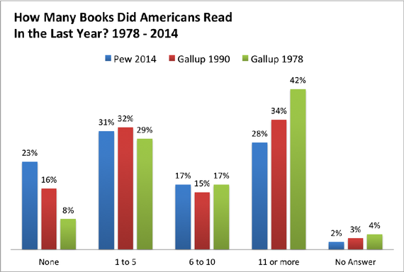 books americans read 1978-2014