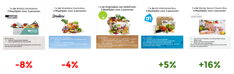 What are consumers in the Netherlands willing to pay for the meal kits? (with reference to HelloFresh)  Meal kits ranked, from left to right: Mathijsbox (5), Streekbox (4), HelloFresh (3), Allerhande (2), Marley Spoon (1) (Source: Veylinx, jan/feb 2016, n=1084)