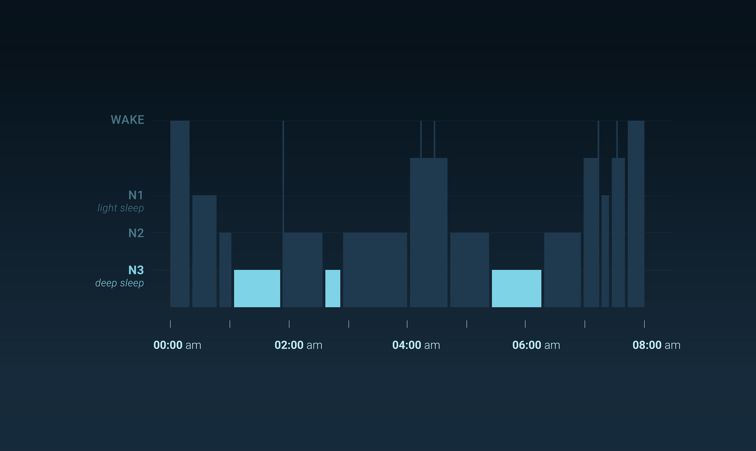 Graph of a person's sleep. The deep sleep stage in clear blue.