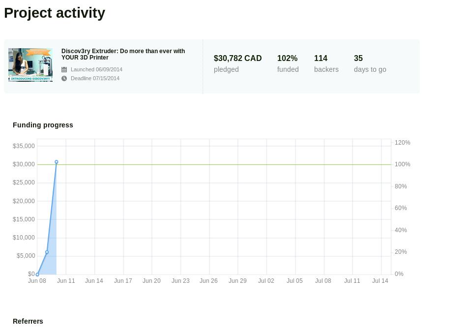 A snapshot of our Kickstarter dashboard