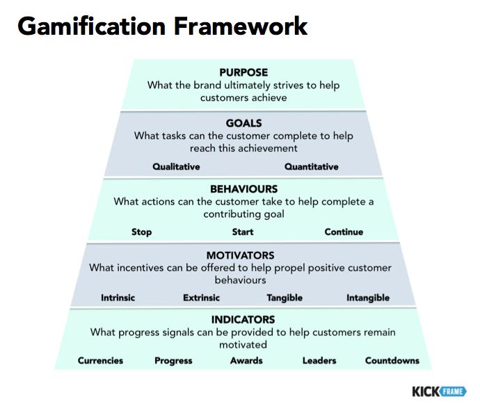 Gamification Framework