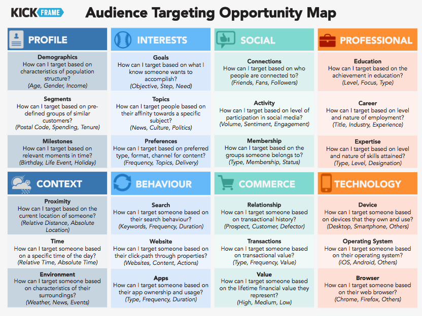 Audience Targeting Opportunity Map