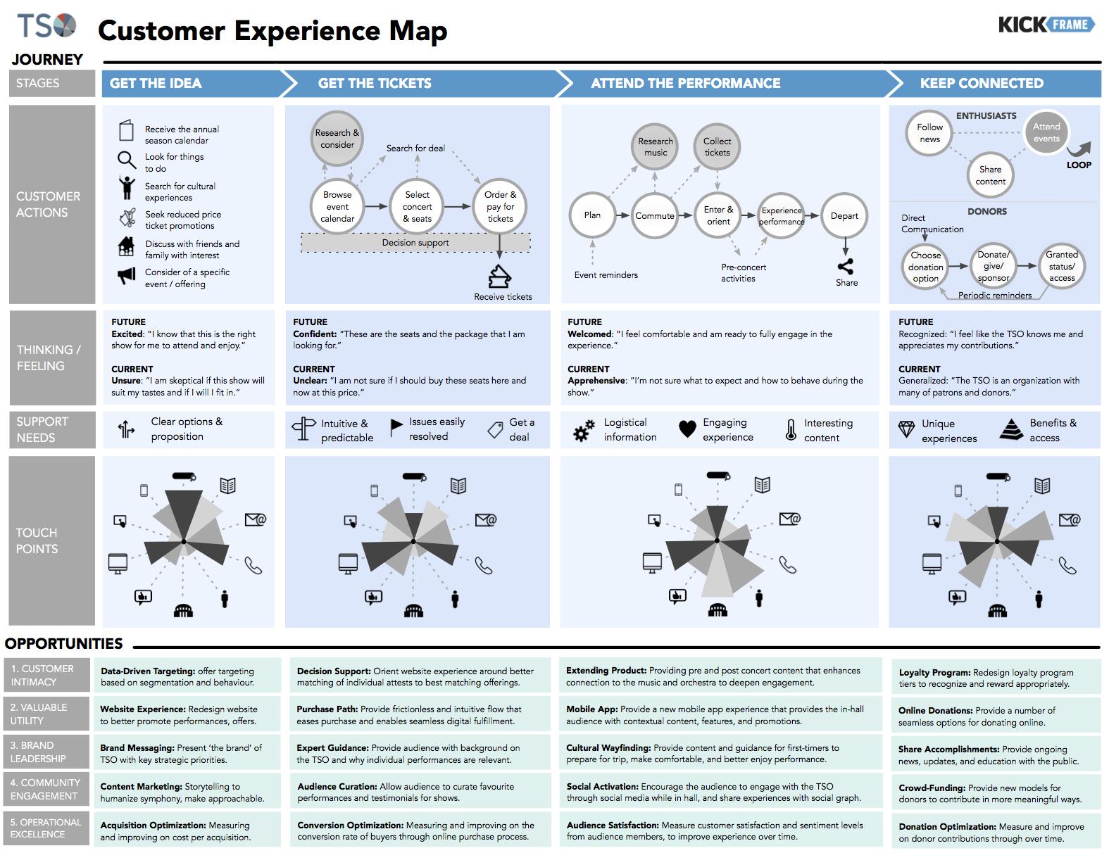 TSO Customer Experience Map