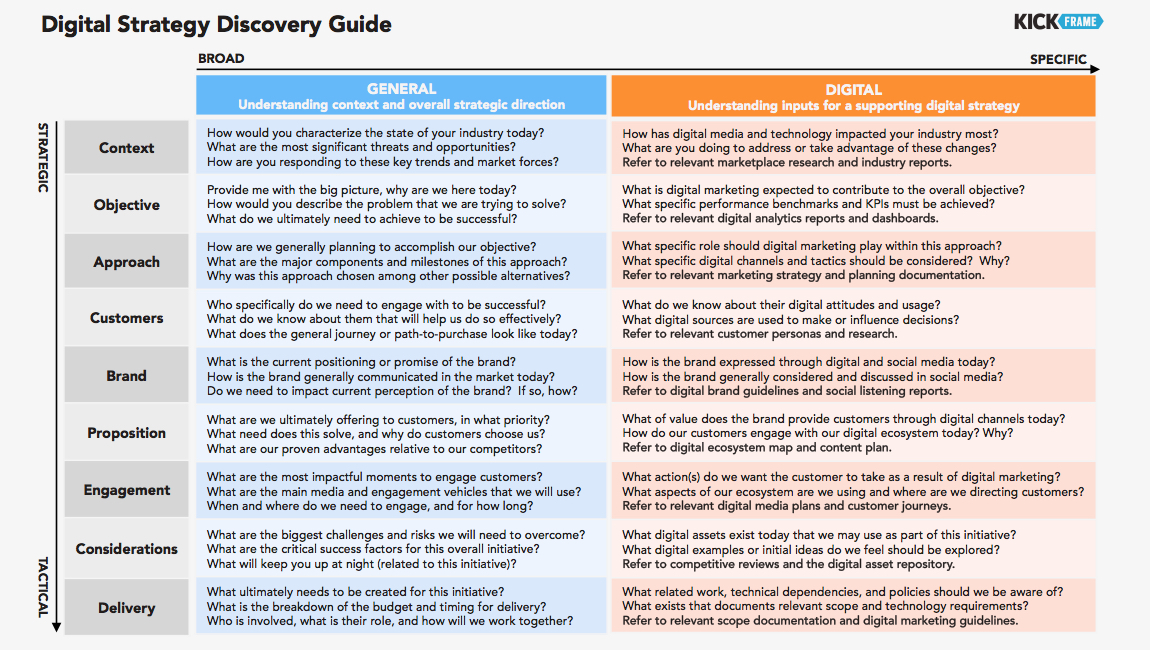 Digital Strategy Discovery Guide