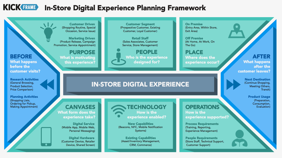 In-Store Digital Experience Planning Framework