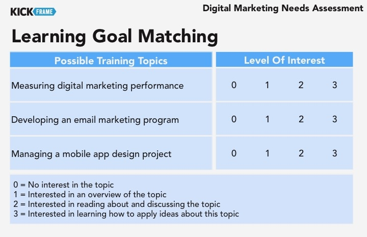 Learning Goal Matching