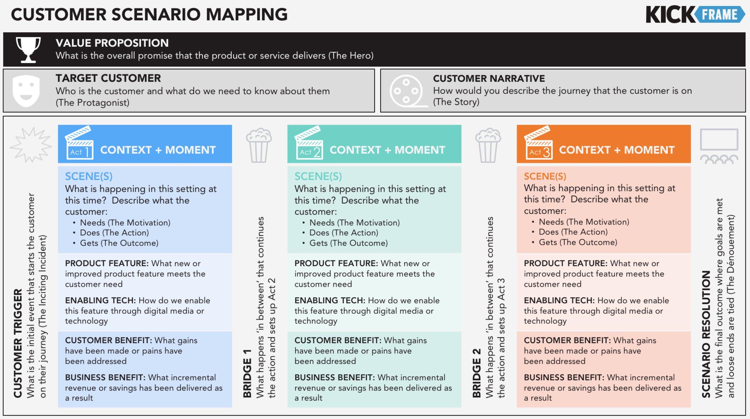 Customer Scenario Mapping.jpg