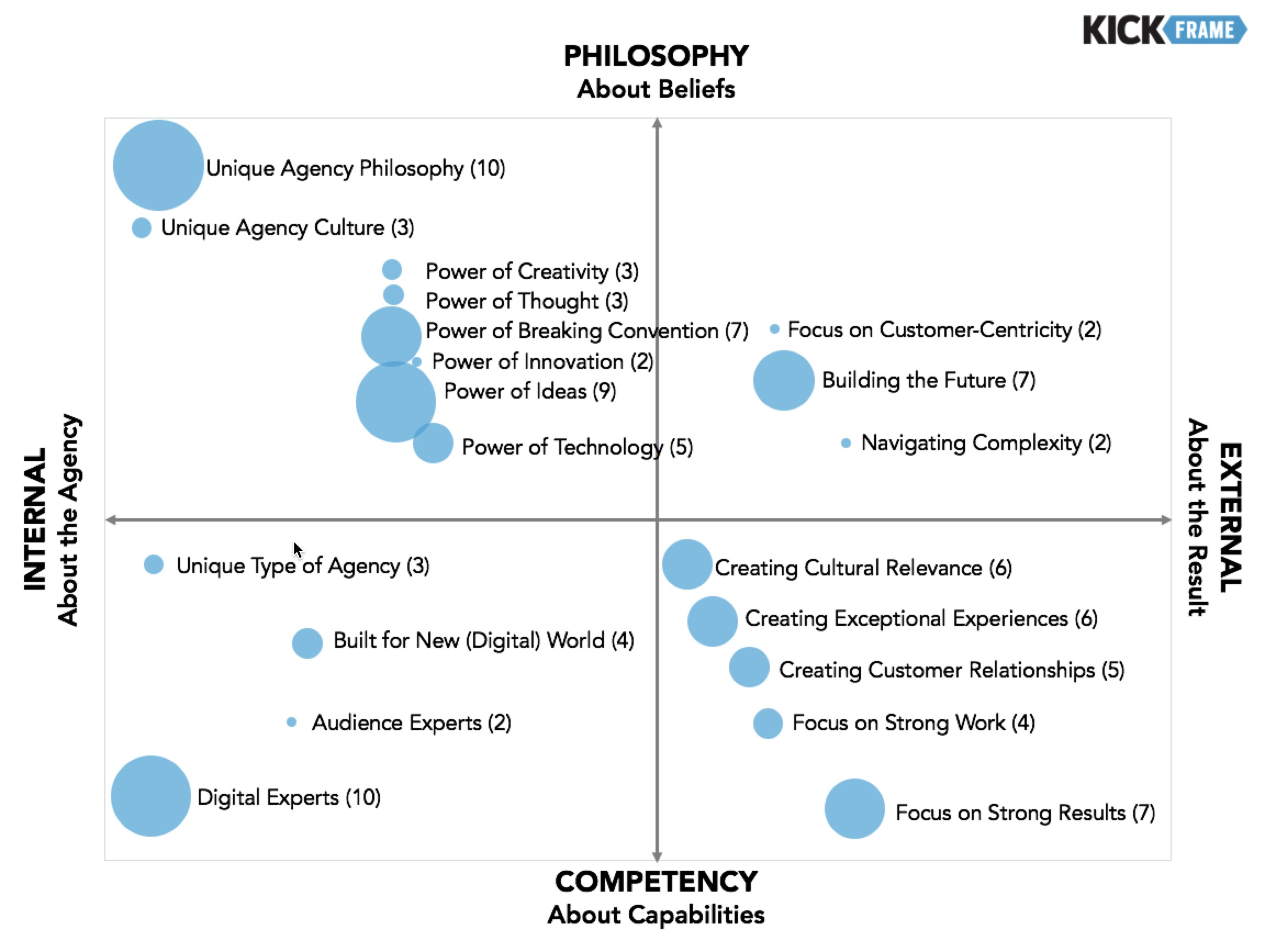 Competitive Matrix for Advertising Agencies