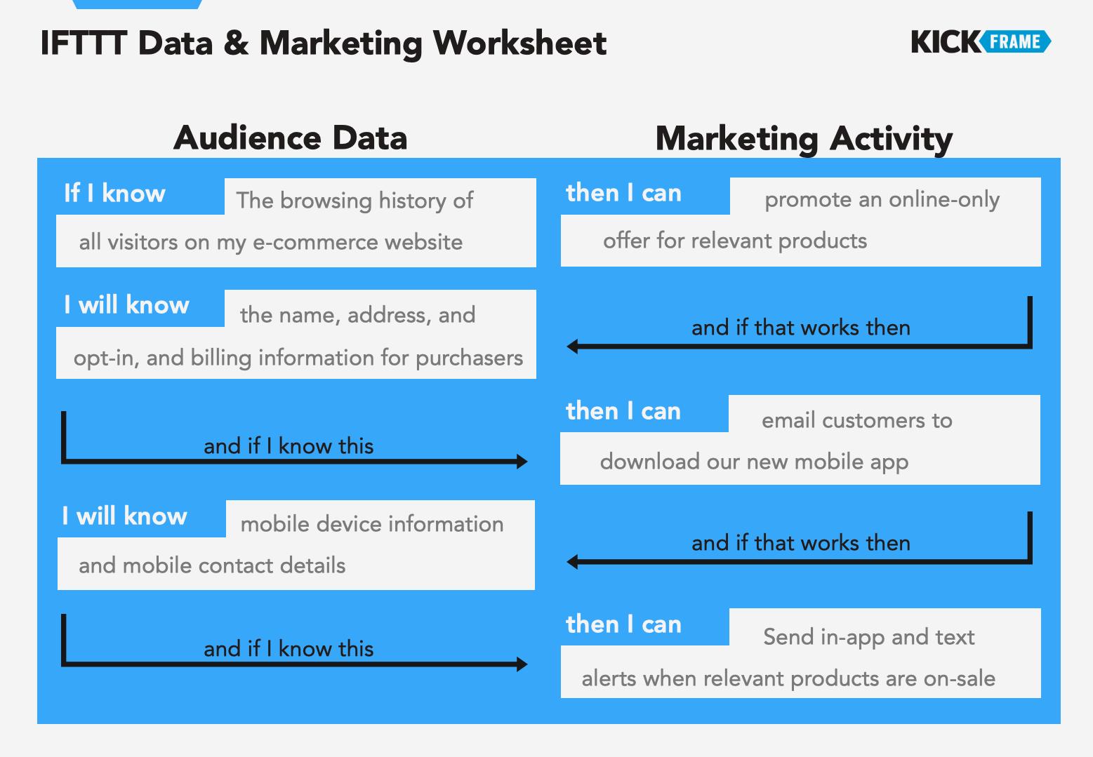 IFTTT Data & Marketing Worksheet_Filled