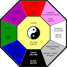 The Ba-gua is your Feng Shui Planning Tool. Use as a site plan to create change in every aspect of your life.  Relationships. Career. Creativity. Wealth.