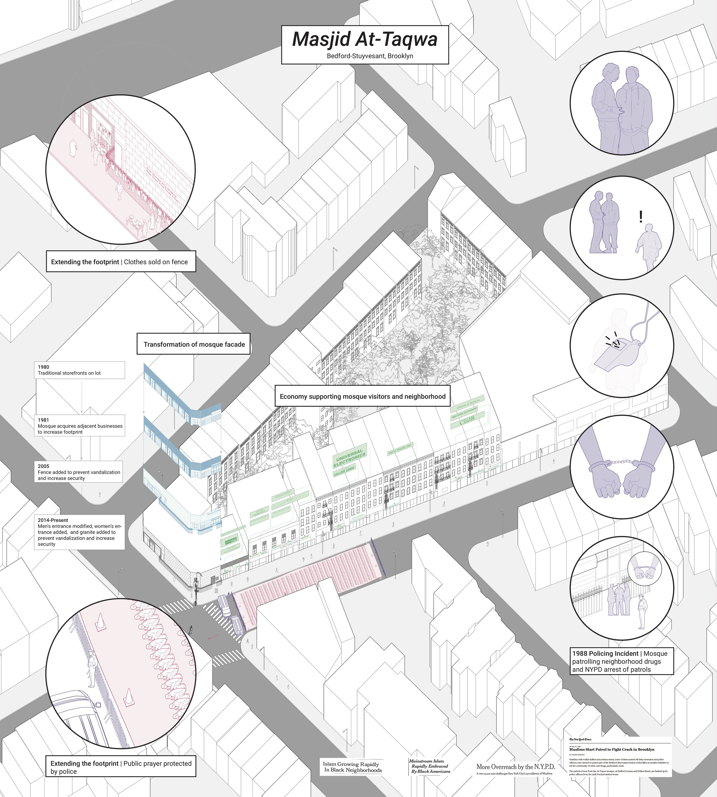 Analytical drawing describing the transformation of the mosque facade over time, extension of the footprint during certain events, economy supporting the mosque visitors and neighborhood, and the 1988 policing incident