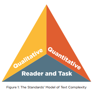 Figure 1: The Standards' Model of Text Complexity qualitative quantitative reader and task  text complexity triangle  text complexity pyramid