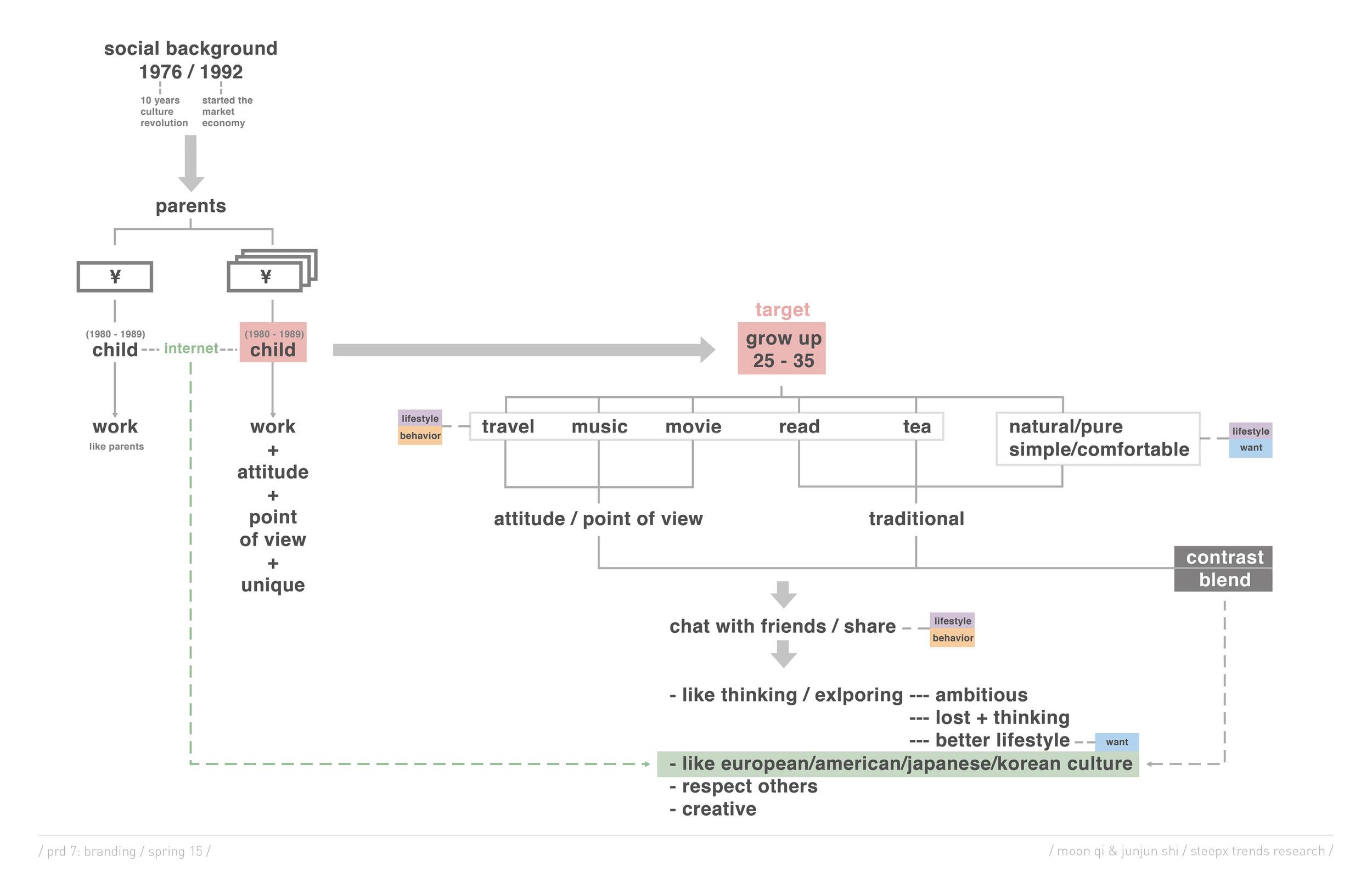 prd7_wk01_moon & junjun_presentation.jpg